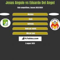 Jesus Angulo vs Eduardo Del Angel h2h player stats