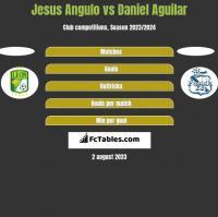 Jesus Angulo vs Daniel Aguilar h2h player stats