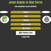 Jesus Angulo vs Alan Torres h2h player stats