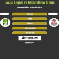 Jesus Angulo vs Maximiliano Araujo h2h player stats