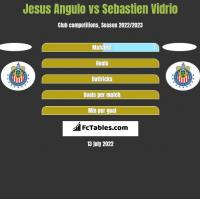 Jesus Angulo vs Sebastien Vidrio h2h player stats