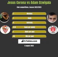 Jesus Corona vs Adam Dzwigala h2h player stats