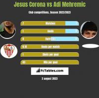 Jesus Corona vs Adi Mehremic h2h player stats