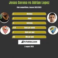 Jesus Corona vs Adrian Lopez h2h player stats