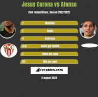 Jesus Corona vs Afonso h2h player stats