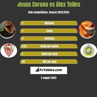 Jesus Corona vs Alex Telles h2h player stats