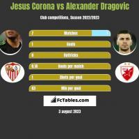 Jesus Corona vs Alexander Dragović h2h player stats