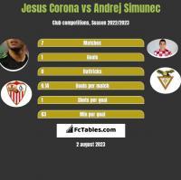 Jesus Corona vs Andrej Simunec h2h player stats