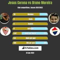 Jesus Corona vs Bruno Moreira h2h player stats