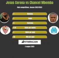 Jesus Corona vs Chancel Mbemba h2h player stats