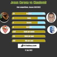 Jesus Corona vs Claudemir h2h player stats