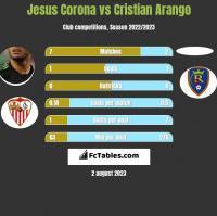 Jesus Corona vs Cristian Arango h2h player stats