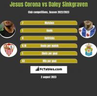 Jesus Corona vs Daley Sinkgraven h2h player stats