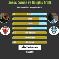 Jesus Corona vs Douglas Grolli h2h player stats
