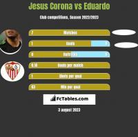 Jesus Corona vs Eduardo h2h player stats