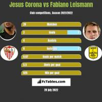 Jesus Corona vs Fabiano Leismann h2h player stats