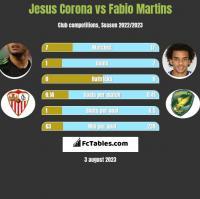 Jesus Corona vs Fabio Martins h2h player stats
