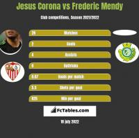 Jesus Corona vs Frederic Mendy h2h player stats