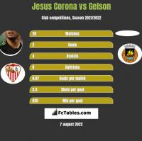 Jesus Corona vs Gelson h2h player stats
