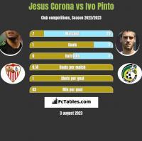 Jesus Corona vs Ivo Pinto h2h player stats