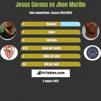 Jesus Corona vs Jhon Murillo h2h player stats