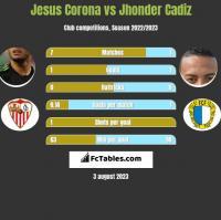 Jesus Corona vs Jhonder Cadiz h2h player stats
