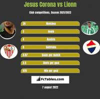 Jesus Corona vs Lionn h2h player stats
