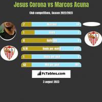 Jesus Corona vs Marcos Acuna h2h player stats