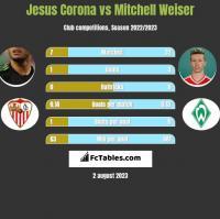 Jesus Corona vs Mitchell Weiser h2h player stats