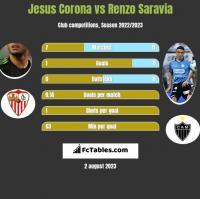 Jesus Corona vs Renzo Saravia h2h player stats