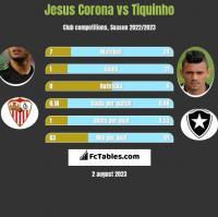 Jesus Corona vs Tiquinho h2h player stats