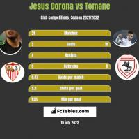 Jesus Corona vs Tomane h2h player stats