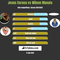 Jesus Corona vs Wilson Manafa h2h player stats