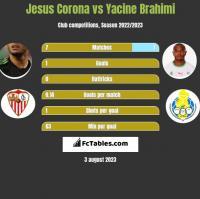 Jesus Corona vs Yacine Brahimi h2h player stats