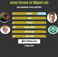 Jesus Corona vs Miguel Luis h2h player stats