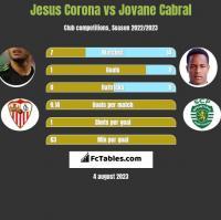 Jesus Corona vs Jovane Cabral h2h player stats