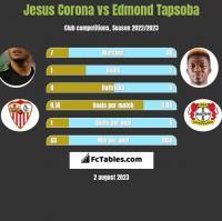 Jesus Corona vs Edmond Tapsoba h2h player stats
