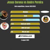 Jesus Corona vs Andre Pereira h2h player stats