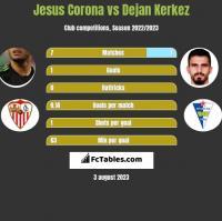Jesus Corona vs Dejan Kerkez h2h player stats