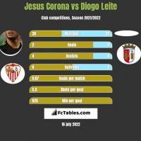 Jesus Corona vs Diogo Leite h2h player stats