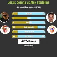 Jesus Corona vs Alex Centelles h2h player stats