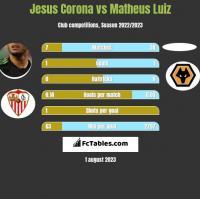 Jesus Corona vs Matheus Luiz h2h player stats