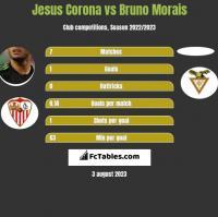 Jesus Corona vs Bruno Morais h2h player stats