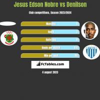 Jesus Edson Nobre vs Denilson h2h player stats