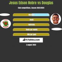 Jesus Edson Nobre vs Douglas h2h player stats