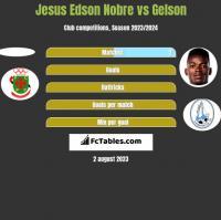 Jesus Edson Nobre vs Gelson h2h player stats