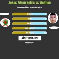 Jesus Edson Nobre vs Welthon h2h player stats