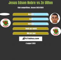 Jesus Edson Nobre vs Ze Uilton h2h player stats