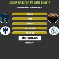 Jesus Gallardo vs Alan Acosta h2h player stats