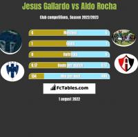 Jesus Gallardo vs Aldo Rocha h2h player stats